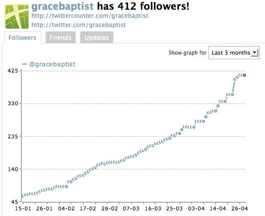 gbc-twitter-3-month-graph