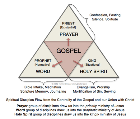 Gospel Centered Spiritual Formation A Little Background Tim Brister